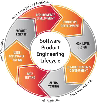 Product Engineering Lifecycle By NCoreSoft